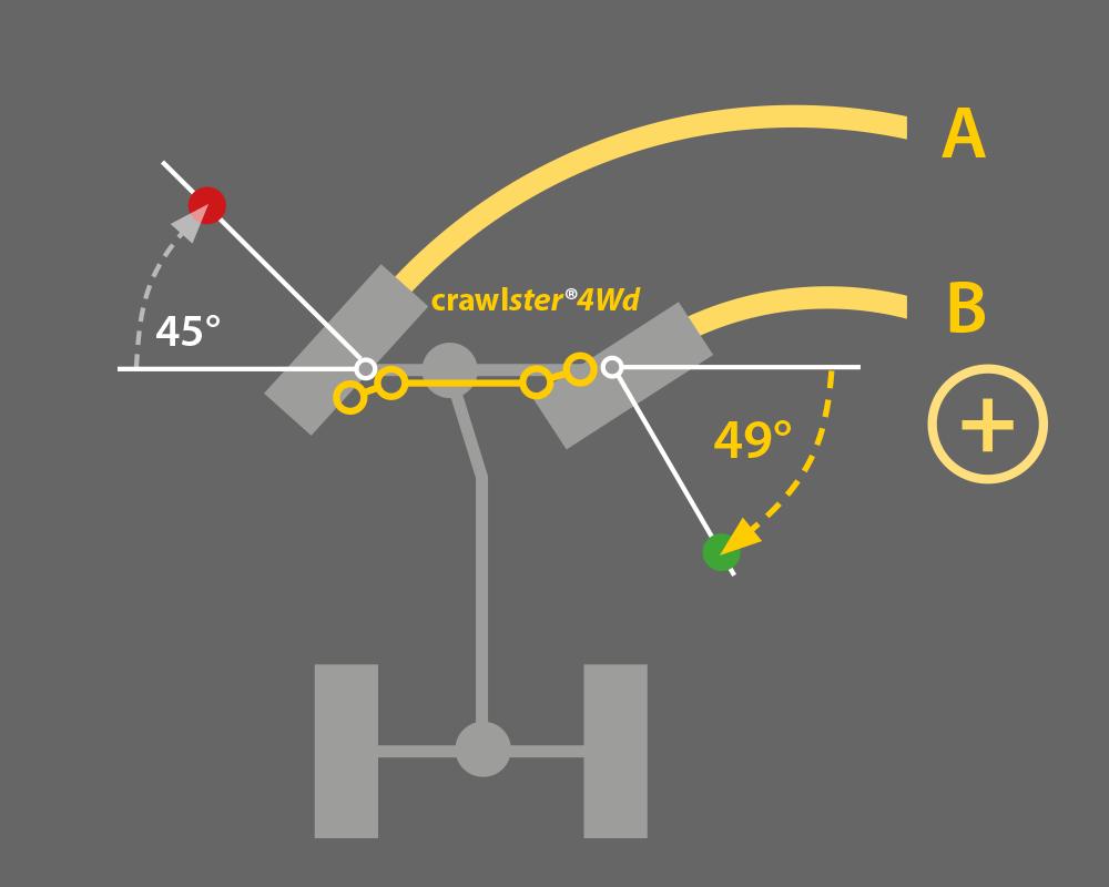 crawlster-4Wd-vorteile